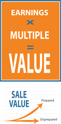 earnings multiple value graphic